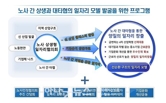 사본 -[일자리경제과]구미시, 노사상생형 지역일자리 컨설팅지원 공모사업 선정2(일자리창출 발굴 위한 프로그램 도식).jpg