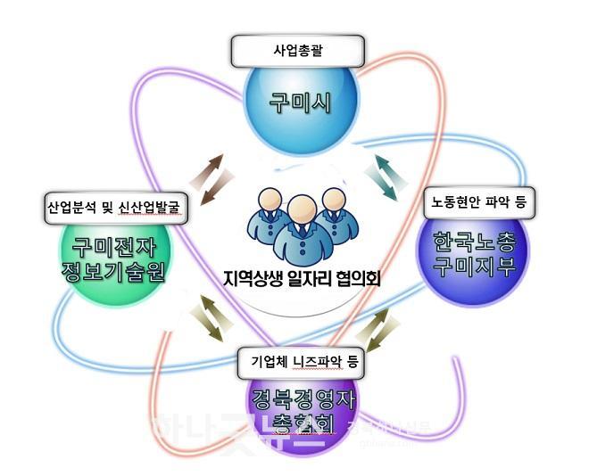 사본 -[일자리경제과]구미시, 노사상생형 지역일자리 컨설팅지원 공모사업 선정3(컨설팅지원사업 체계도).jpg
