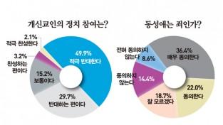 """개신교인 80%, """"기독교 정당 창당 반대"""""""