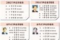 2019년 경북 각 시·군 기독교연합회 신임임원