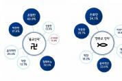 """""""천주교·불교인보다 개신교인 향한 부정적 이미지 강해"""""""