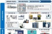스마트그린산단 「구미형 소재부품 융합얼라이언스 지원」 추진 본격화