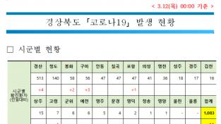경북도, 코로나19 확산 주춤 … 3일 연속 10명대 증가 … 누적 1,083명