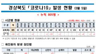 경상북도, '코로나19' 발생 현황(3월 5일 00시) … 누적 805명