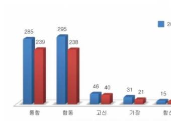 한국교회, 지난 10년 동안 지속해서 교인 수 '감소'